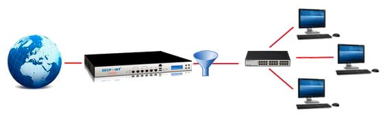 Protector WebFilter Netwerkschema